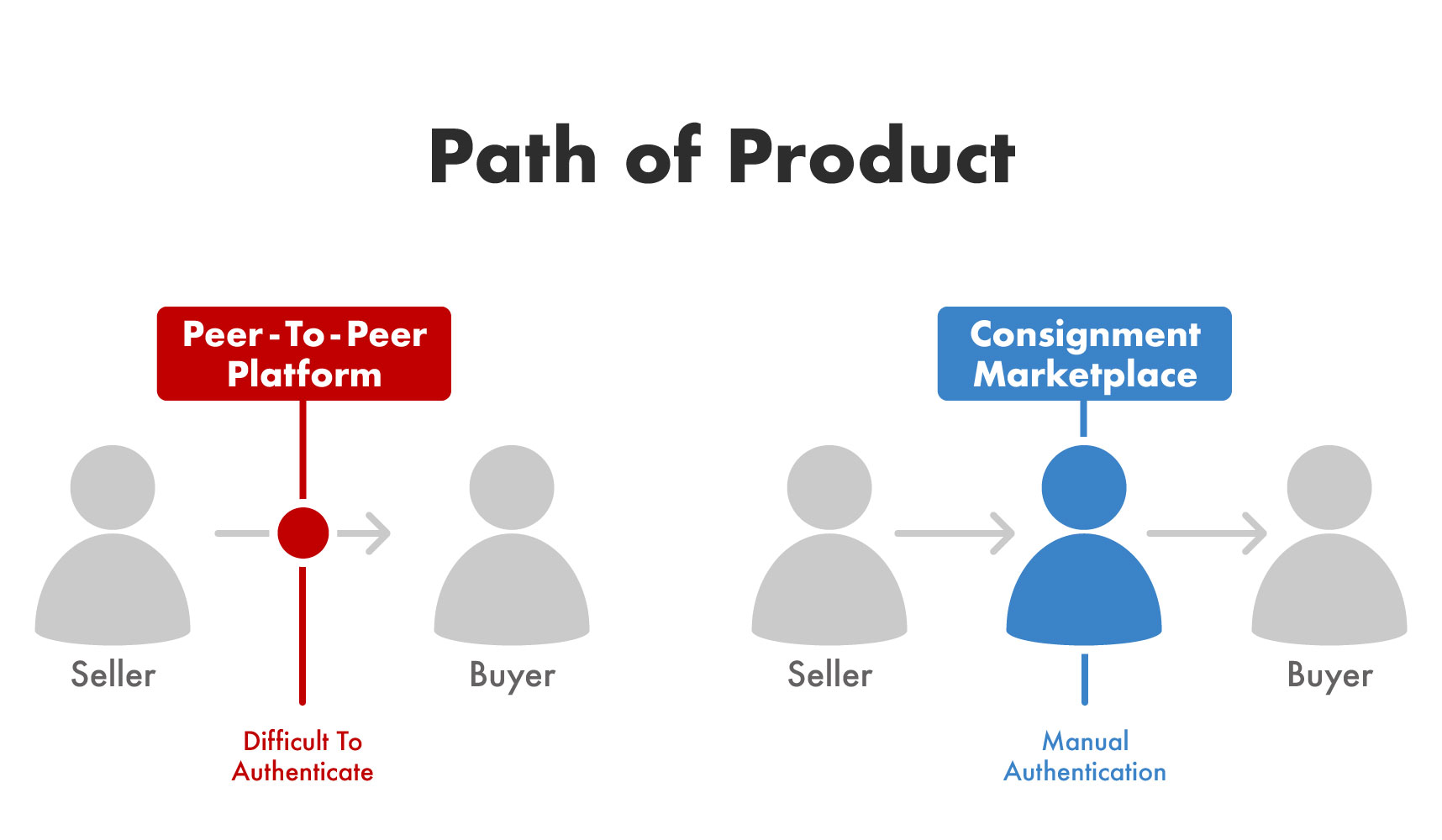 P2P platforms and consignment marketplaces both have difficulties authenticating products before they go from the seller to the buyer.