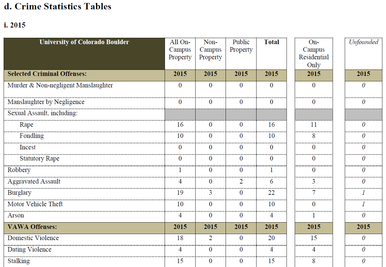 CU Jeanne Clery Report Table.PNG