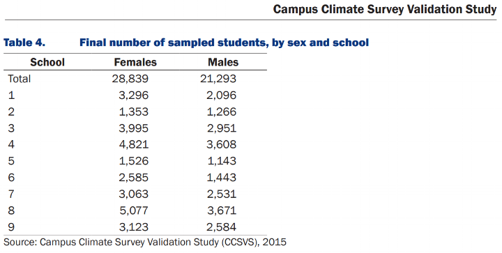 School sample size CCSVS.PNG