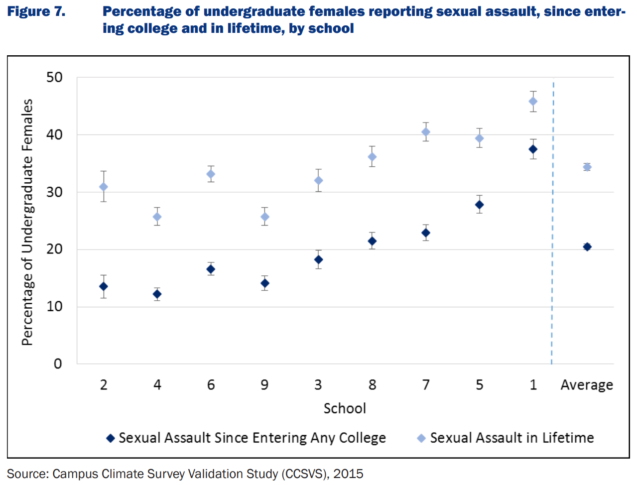Sexual Assault Female in Lifetime SSCVS.PNG