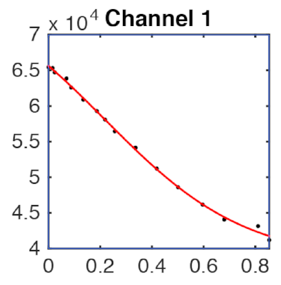 One of 16 calibration curves generated.
