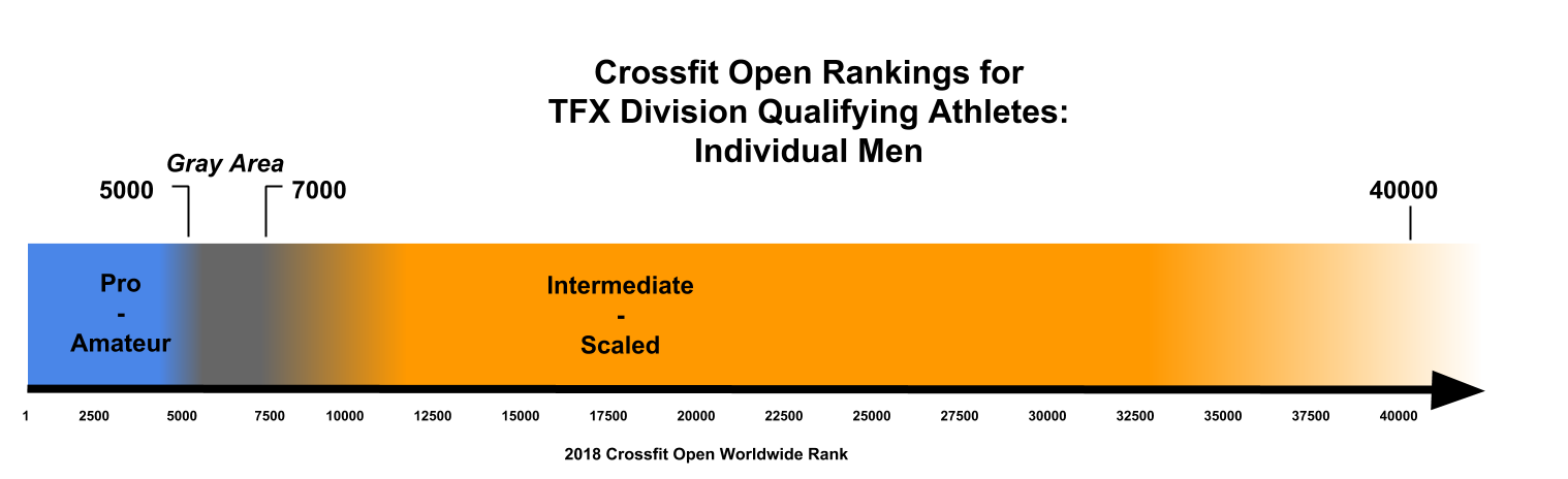 Crossfit Open Rankings for  TFX Division Qualifying Athletes - Men.png