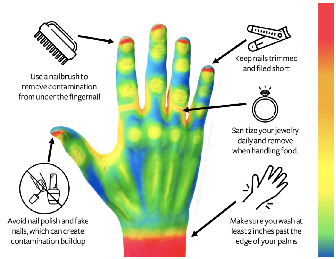 handwashing+commonly+missed+hot+spots+and +tips+tools