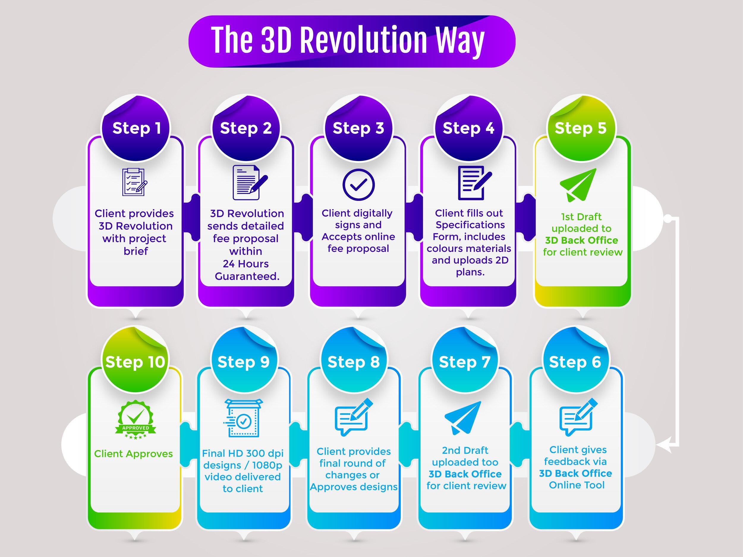 The 3D Revolution Way Process