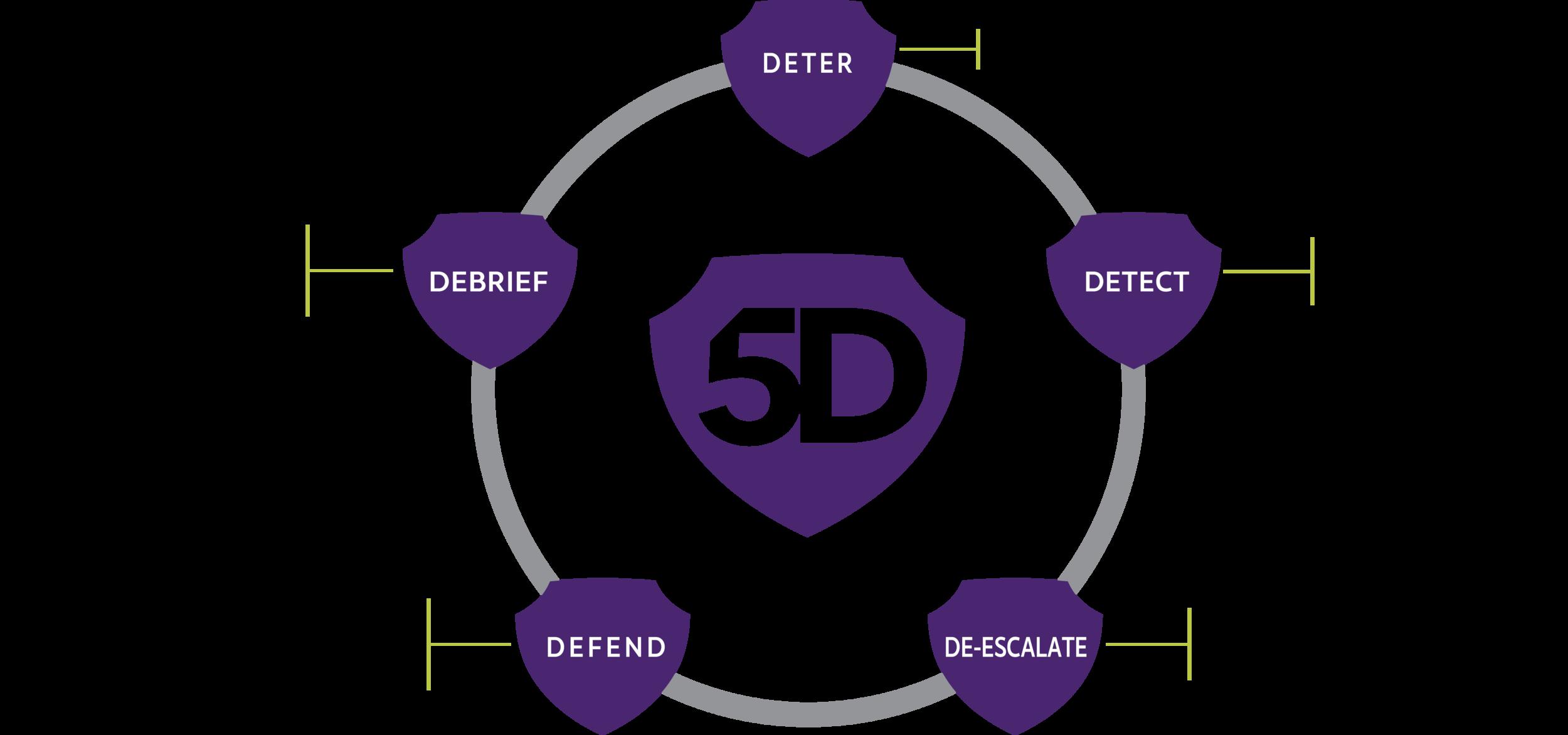 5D_Concept
