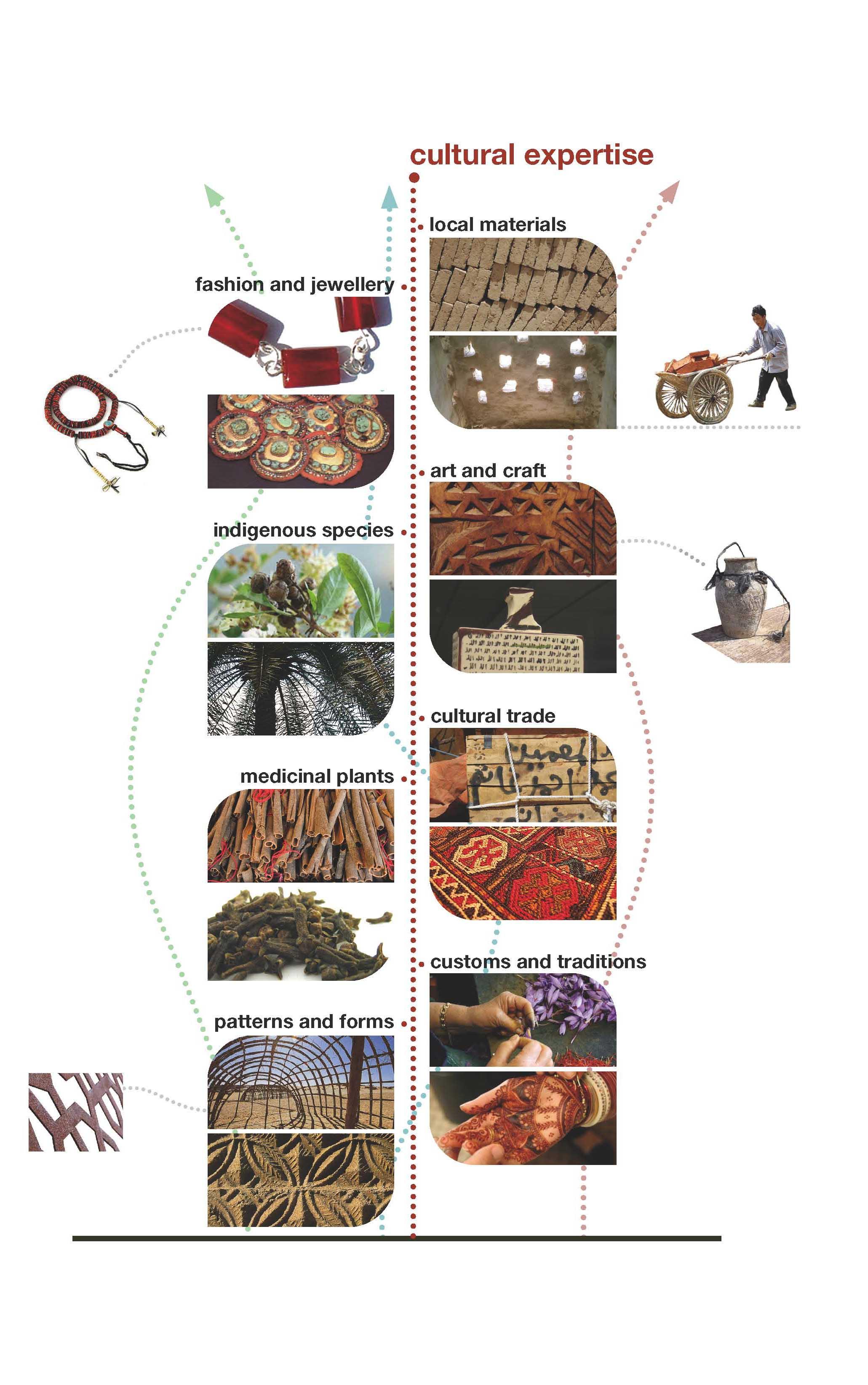 Coe Design brochure - Cultural expertise cropped.jpg
