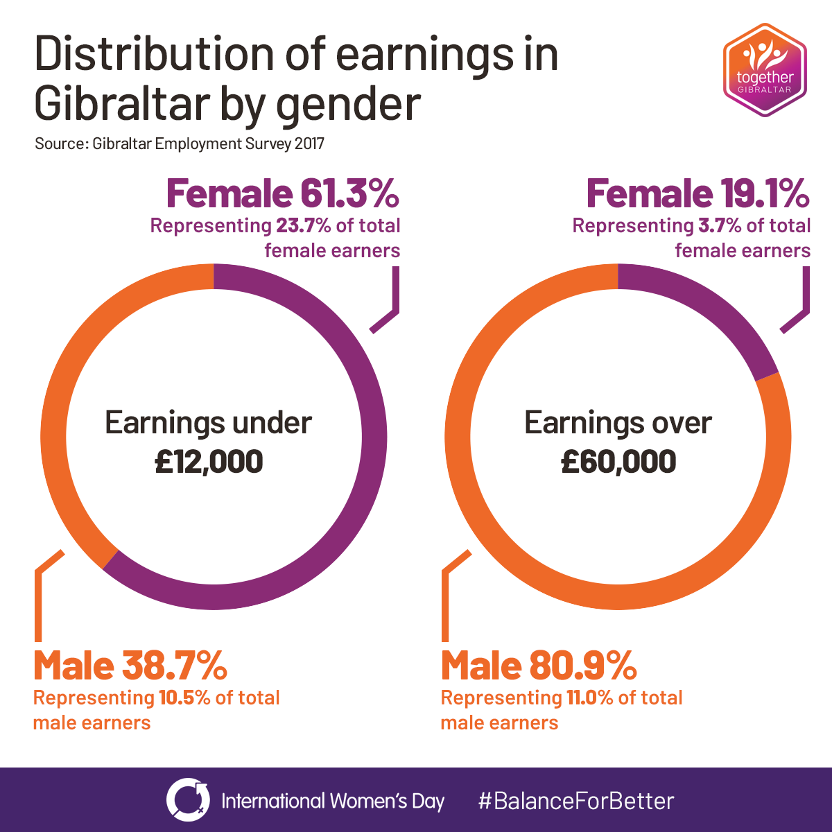 Distribution of earnings in Gibraltar. Source: Employment Survey 2017. There is a much greater proportion of women on low incomes compared to men, and conversely a much greater proportion of men on high income jobs than women.