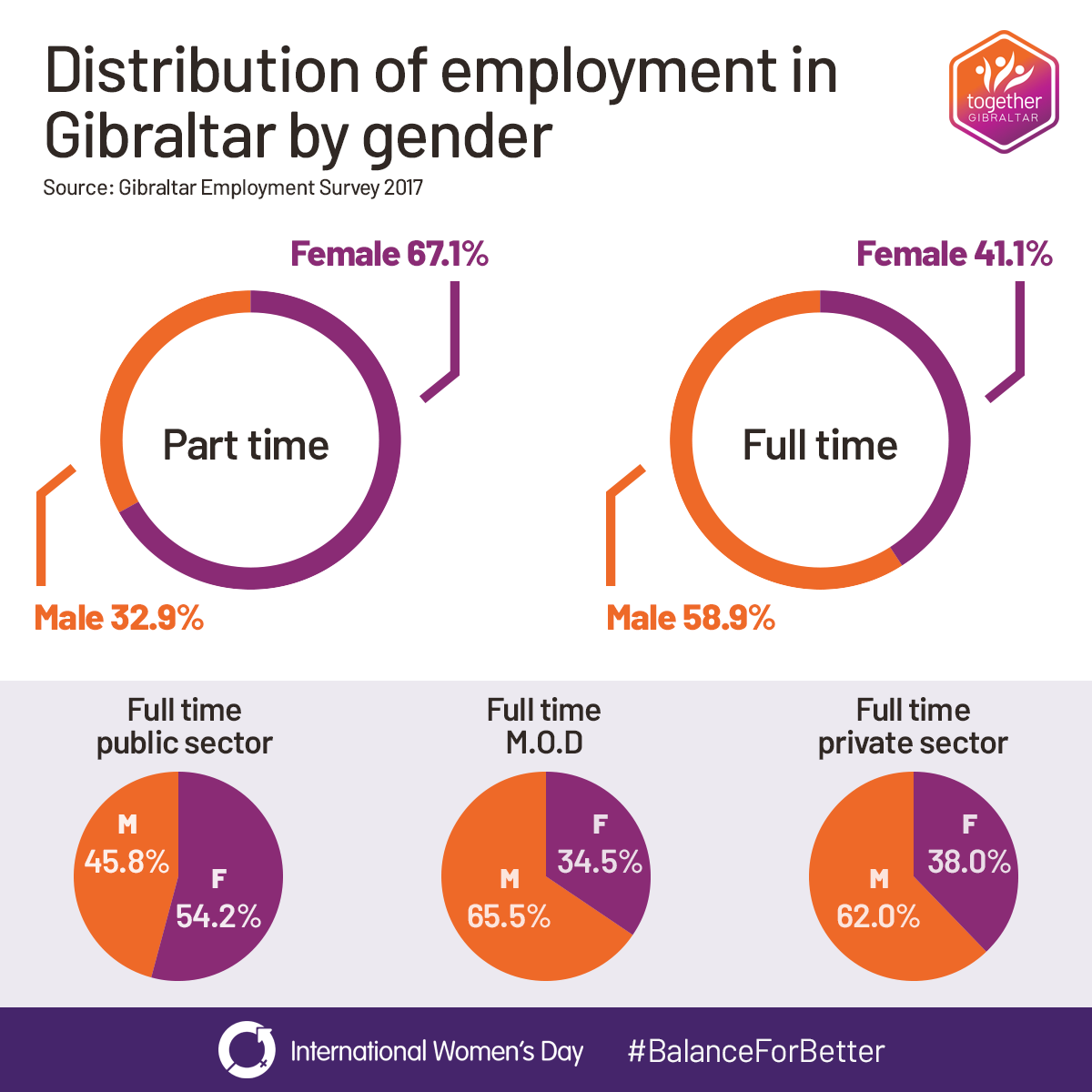 Distribution of employment in Gibraltar. Source: Employment Survey 2017. There is a much greater proportion of women in part time jobs than men, and an 18 point gap in full time jobs between men and women.