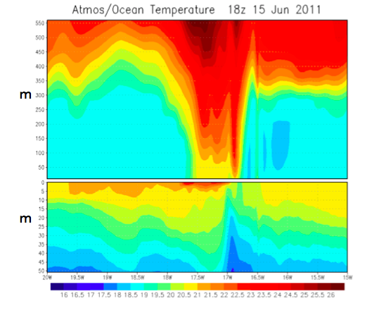 Zonal (east-west) ocean/atmosphere temperature section in the lee of Madeira Island showing diurnal warming in the ocean surface layers (bottom) and atmospheric boundary layer (top).