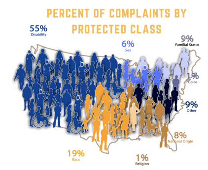 FairHousing-Complaints_by_Protected_Class.png