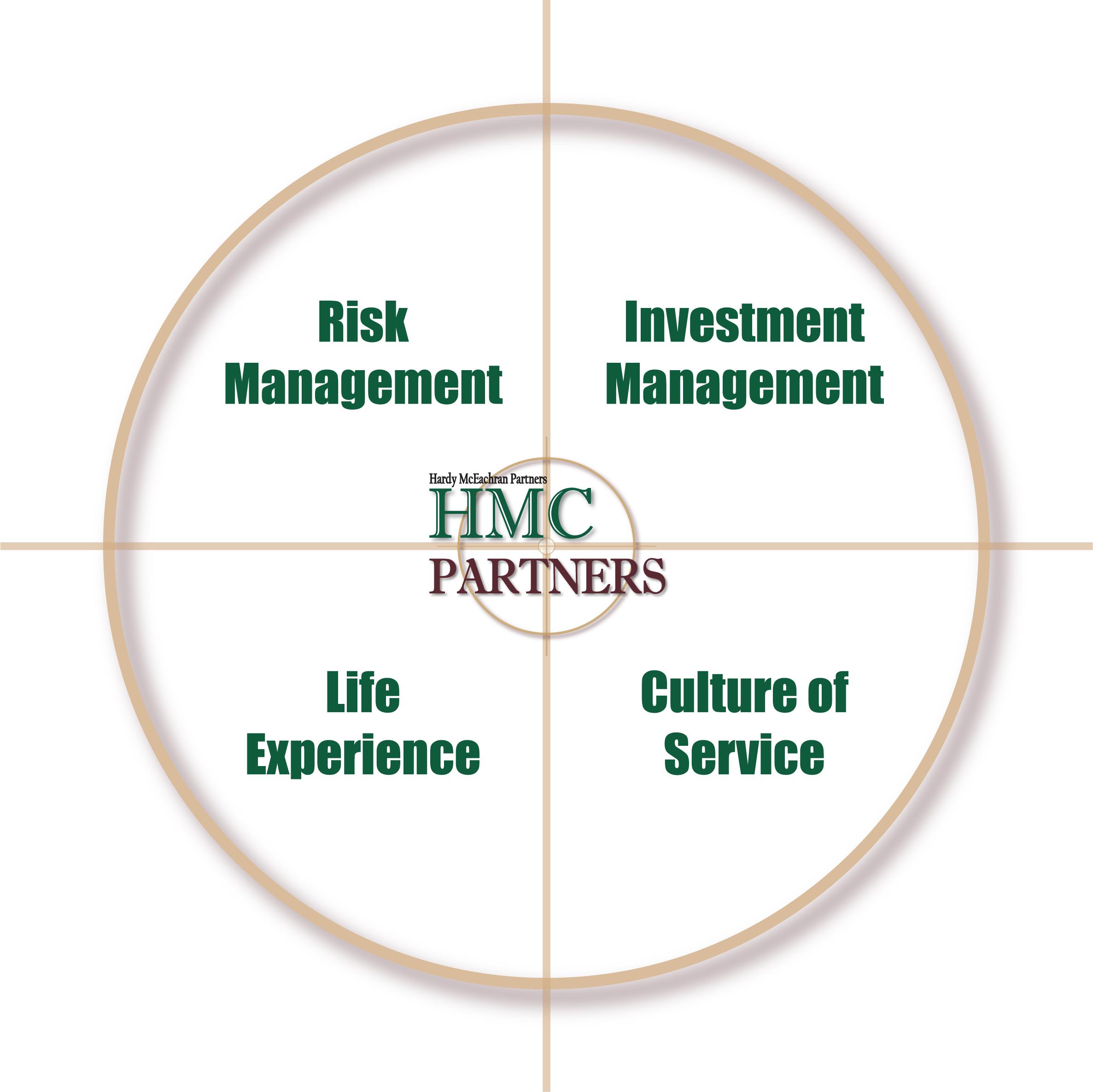Four Areas of Focus
