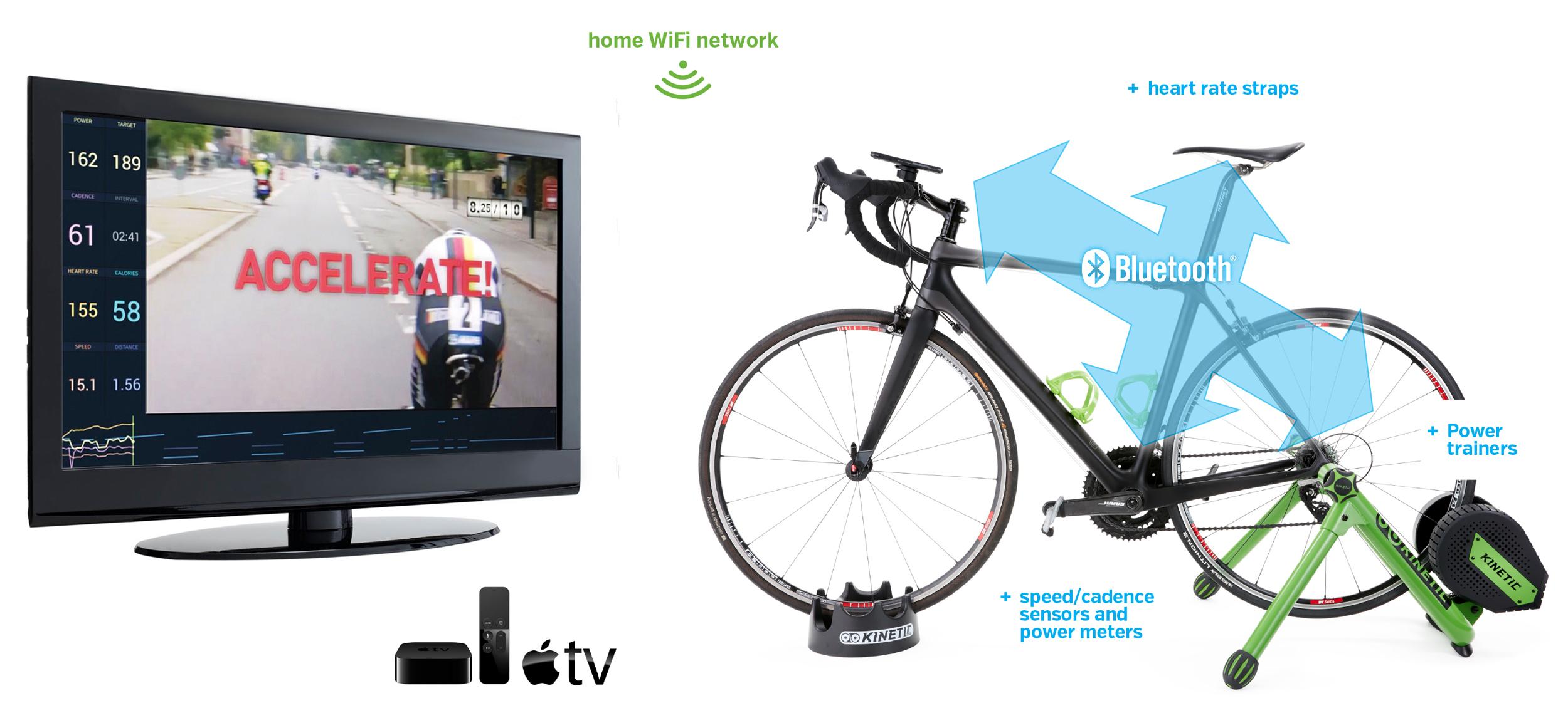 Kinetic Fit Training Entertainment Apple TV.jpg
