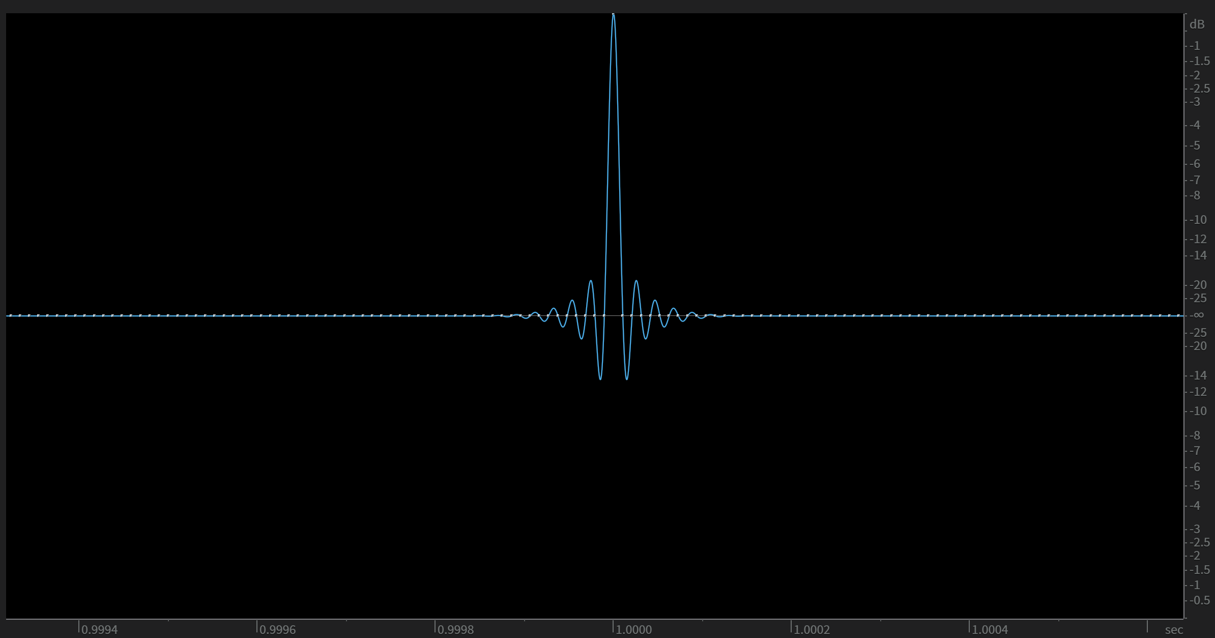 A pure impulse – you can think of it as a perfect transient. In this case the frequency bandwidth will be limited by the sample rate of the digital system (44kHz, 96kHz, etc.)