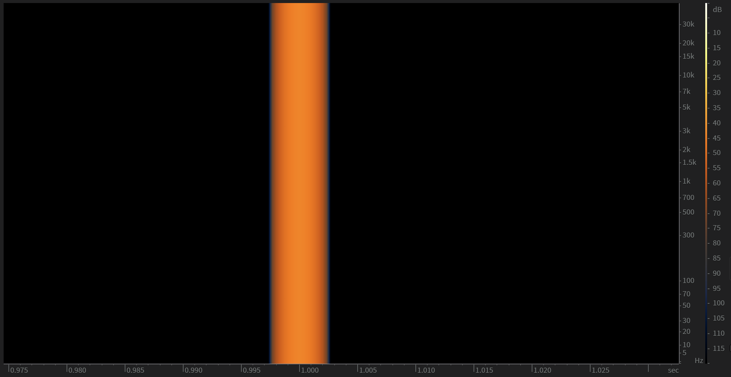 From the spectrogram of the impulse it is clearly visible that it has equal energy through the entire audio range.