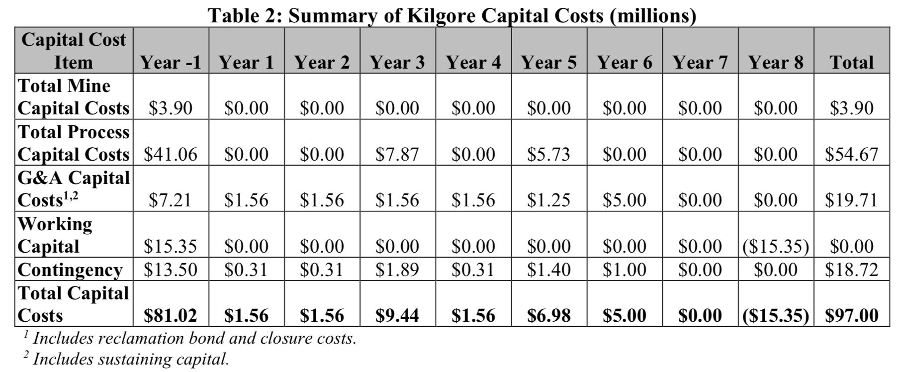Table 2: Summary of Kilgore Capital Costs