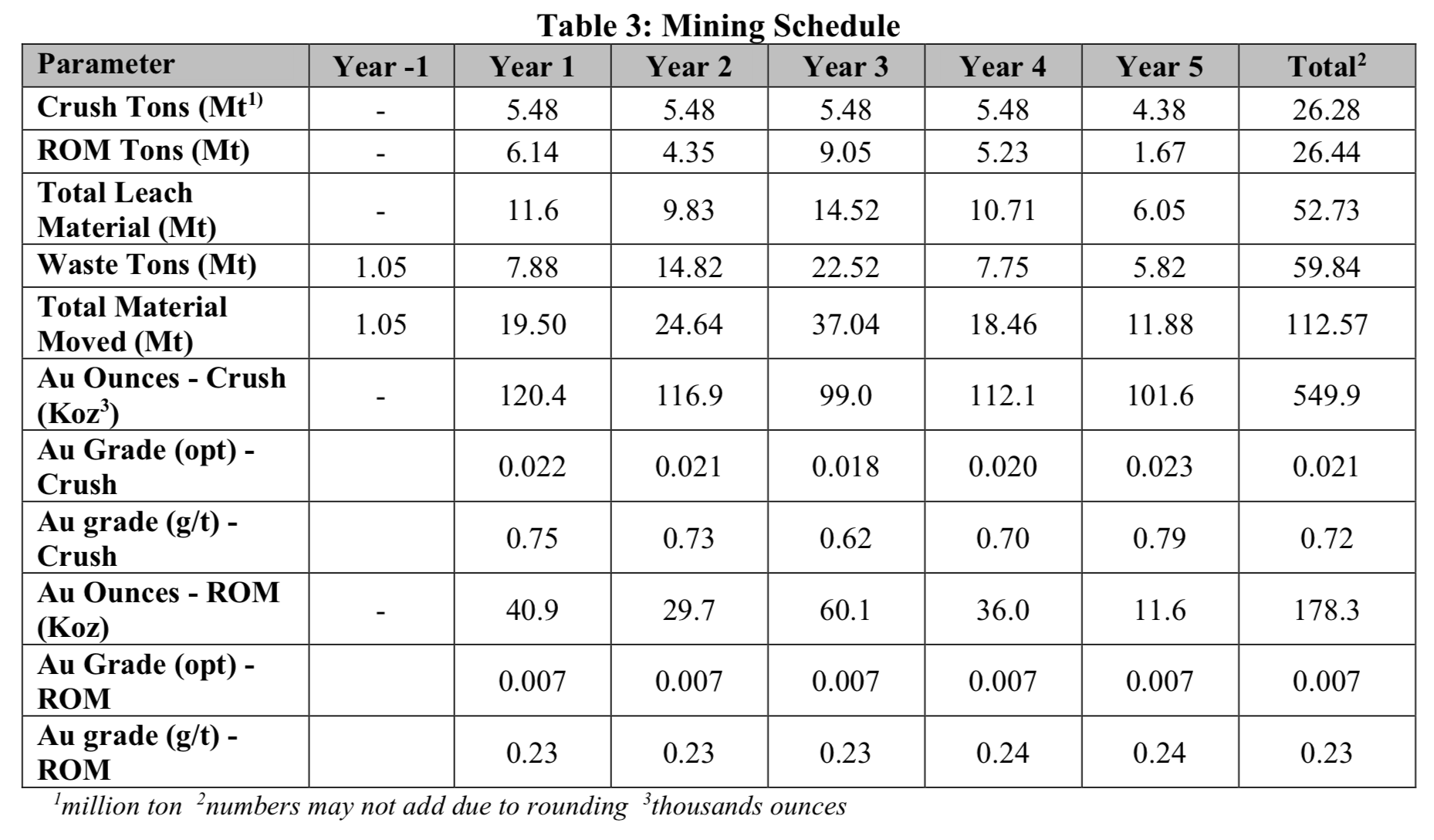 Table 3: Mining Schedule