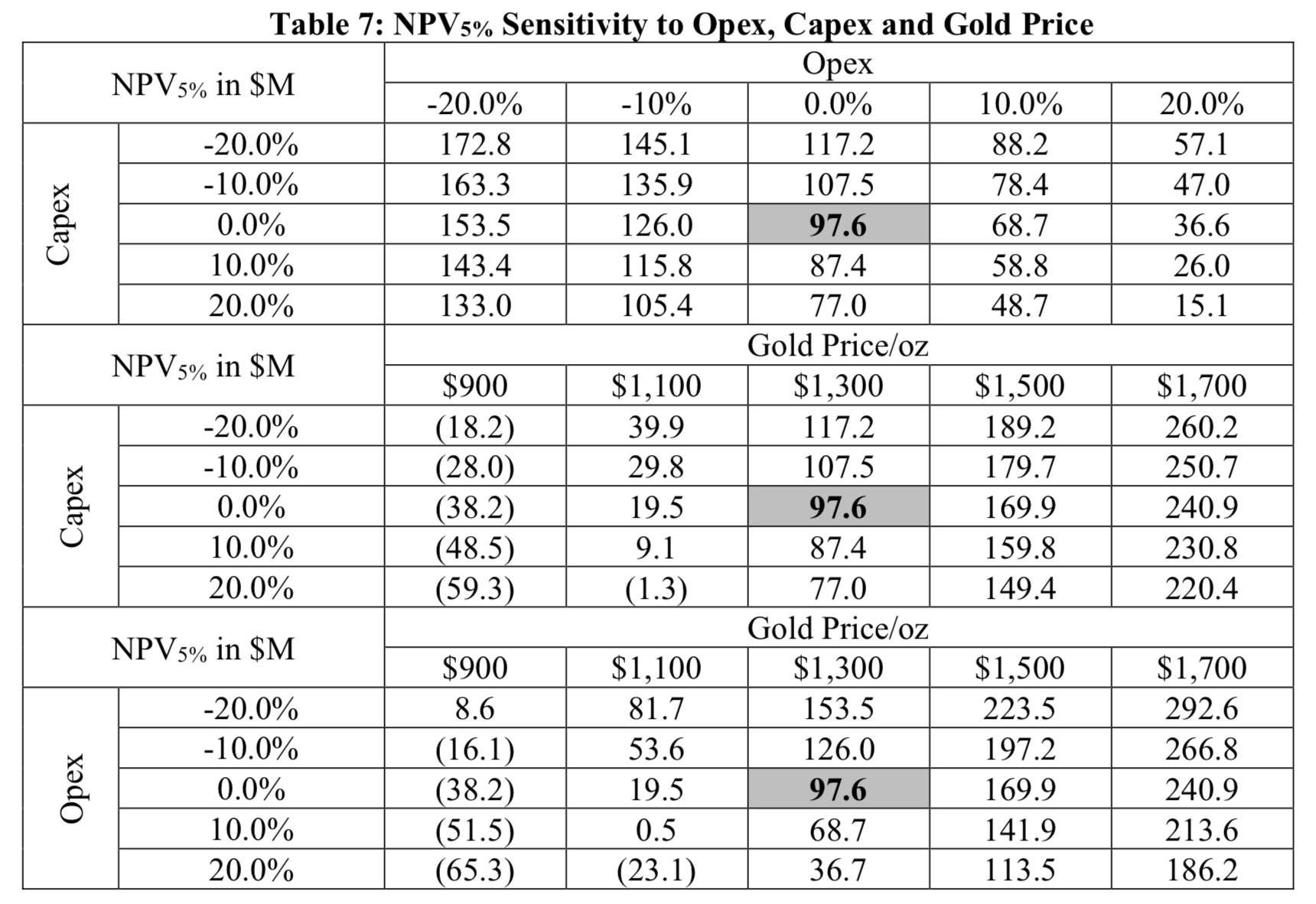 Table 7: NPV Senstivity to Opex, Capex and Gold Price