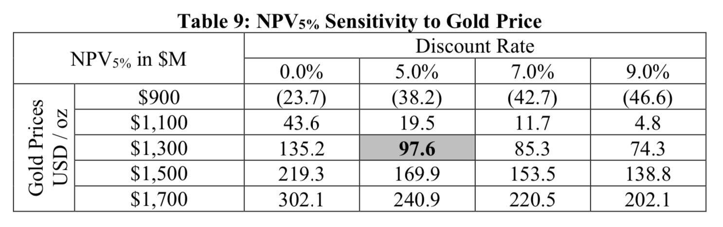 Table 9: Sensitivity to gold Price