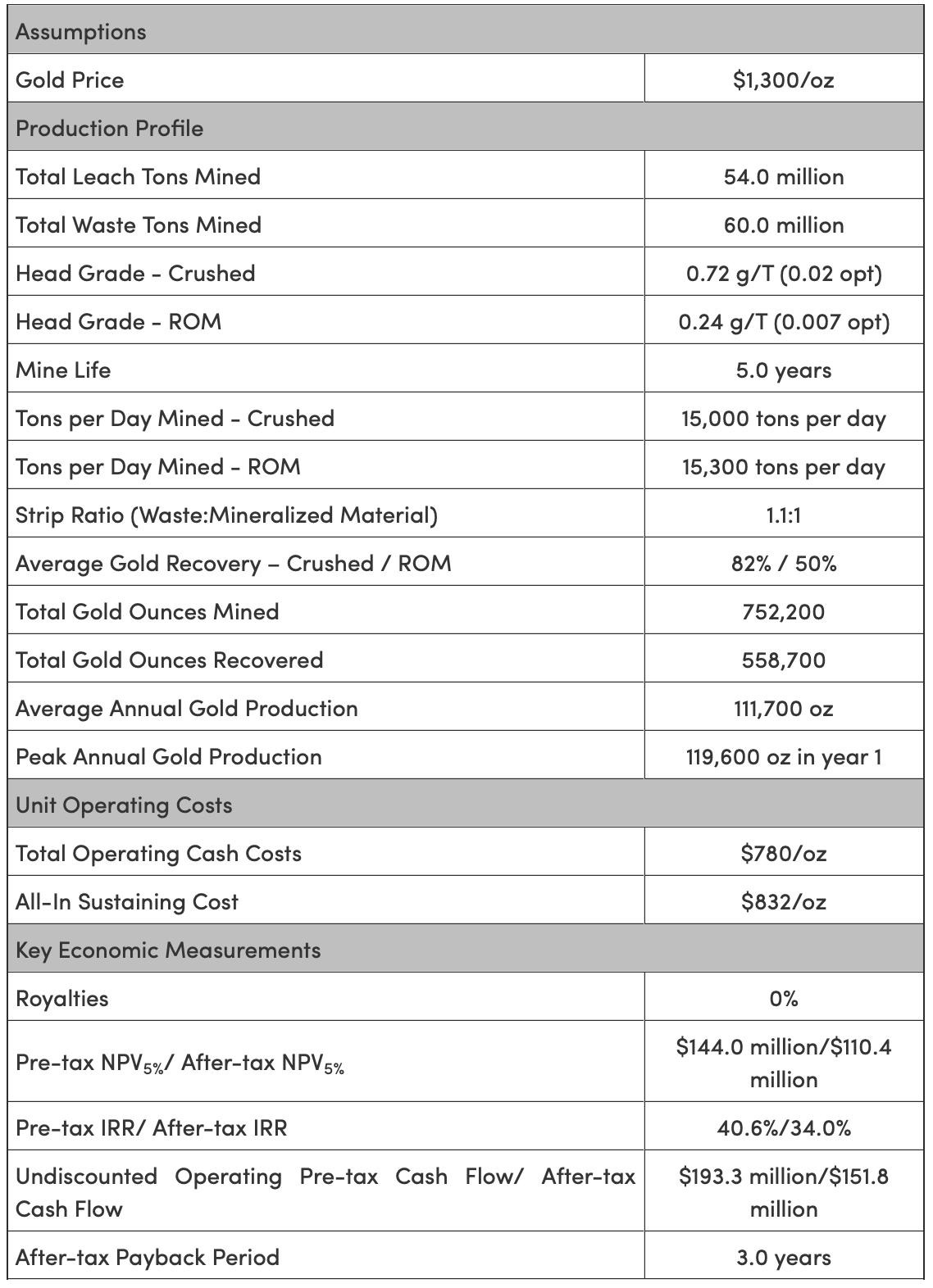 Table 1: Summary Project Metrics