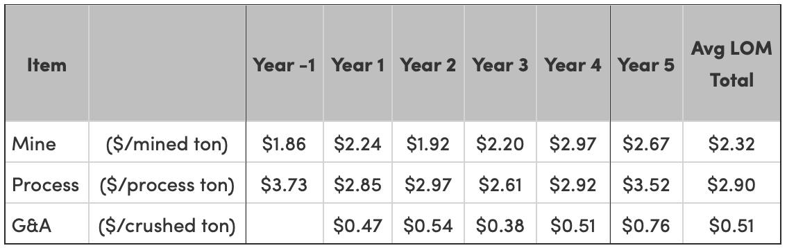 Table5: Summary of Kilgore Estimated Operating Unit Costs