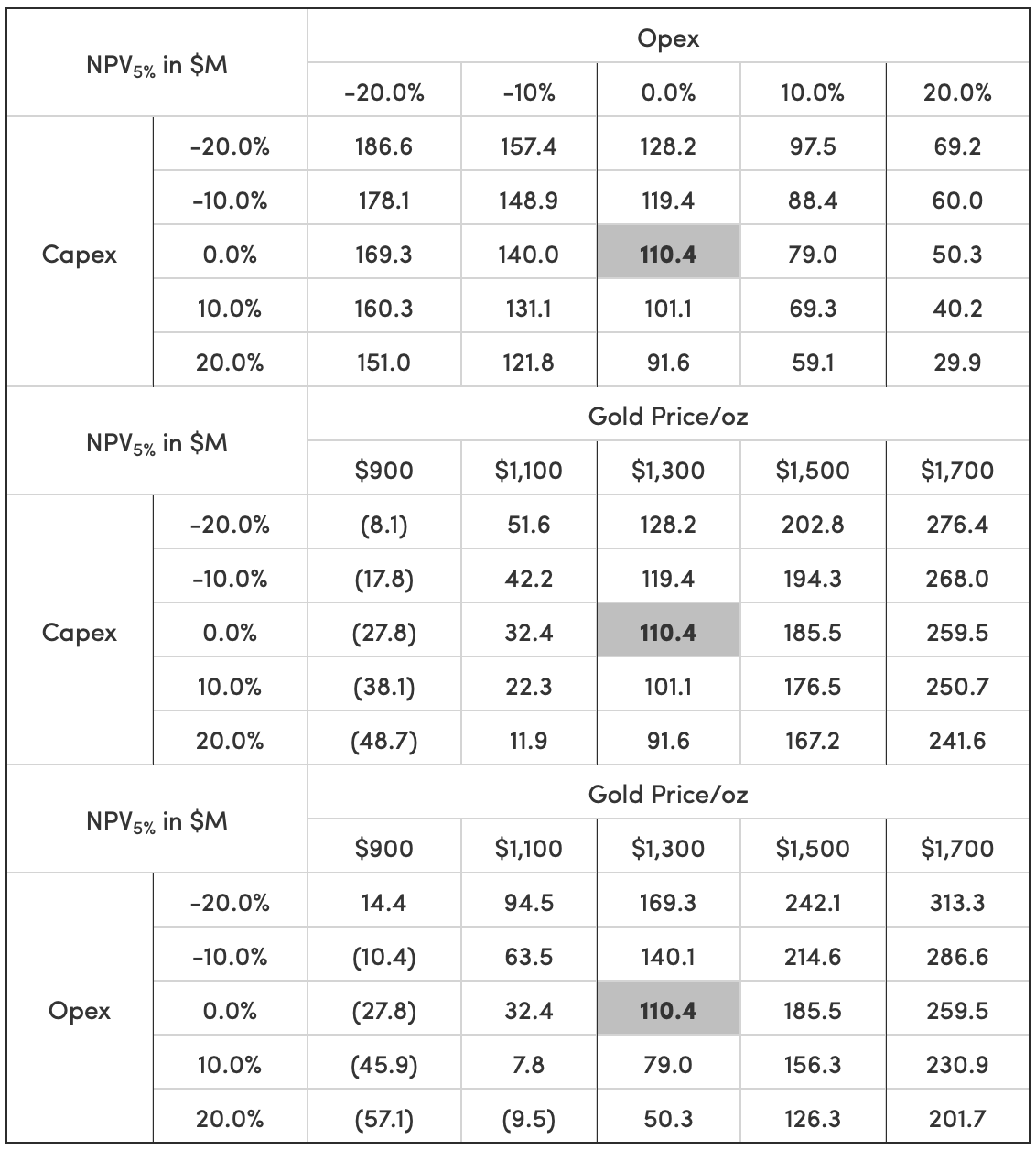 Table 7: NPV5%Sensitivity to Opex, Capex and Gold Price