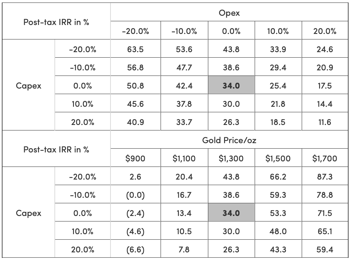 Table 8: IRR Sensitivity to Capex, Opex and Gold Price