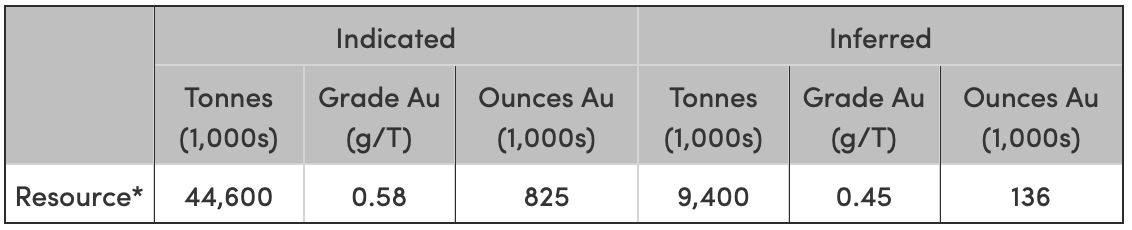 Mineral resources have been classified in accordance with the CIM Definition Standards on Mineral Resources. Gold resources are reported above a 0.21 g/T Au (0.006 opt) cutoff. Mineral resources reported here are constrained within an optimized pit shell. Pit shell input parameters: Gold price $1,300, Selling price $2.20/oz, Recovery 80%, Mining cost $2/ton, Process cost + G&A $4/ton, Pit slope 50°.    * Mineral resources are not mineral reserves and do not have demonstrated economic viability. There is no certainty that all or any part of the mineral resources estimated will be converted into mineral reserves. The estimate of mineral resources may be materially affected by changes in environmental, permitting, legal, title, taxation, socio-political, marketing or other relevant issues that may arise subsequent to the effective date. The Canadian Institute of Mining definitions were followed for the classification of indicated and inferred mineral resources. The quantity and grade of reported inferred mineral resources in this estimation are uncertain in nature and there has been insufficient exploration to define these inferred mineral resources as an indicated mineral resource and it is uncertain if further exploration will result in upgrading them to an indicated mineral resource category. All figures have been rounded to reflect the relative precision of the estimates. Mineral resources are reported at a cut-off grade of 0.21 g/T gold based on $1,300 per troy ounce gold and gold metallurgical recoveries on a sliding scale by grade.