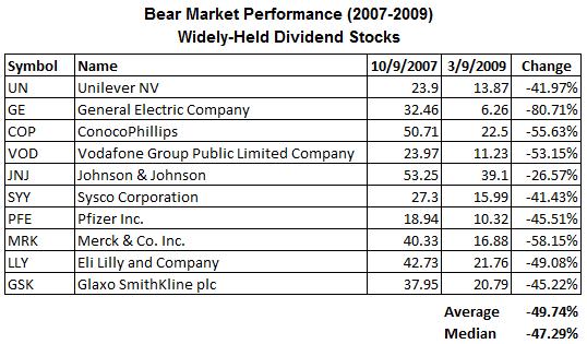 dividend-stocks-bear-market-widely-held.png