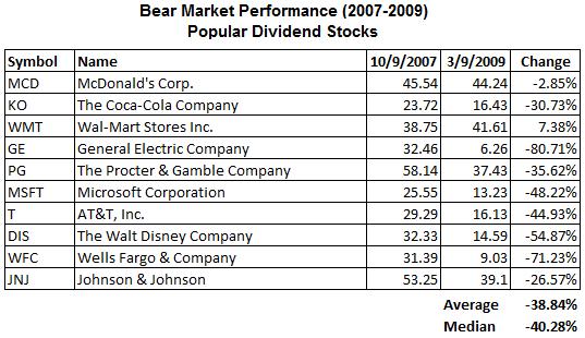 dividend-stocks-bear-market-widely-held2.png