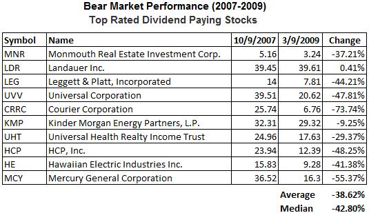 dividend-stocks-bear-market-widely-held3.png