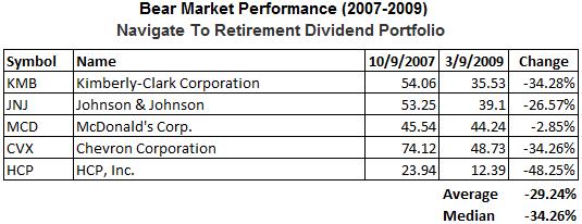 dividend-stocks-bear-market-widely-held4.png
