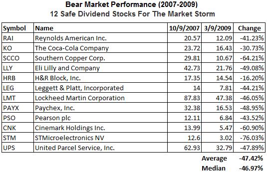 dividend-stocks-bear-market-widely-held6.png