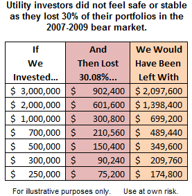 utility-stocks-bear-market2.png