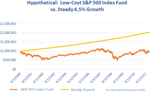 graph-index-fund-vs-steady-growth.png