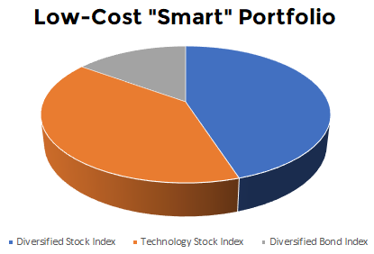 smart-portfolio-in-bear-market.png