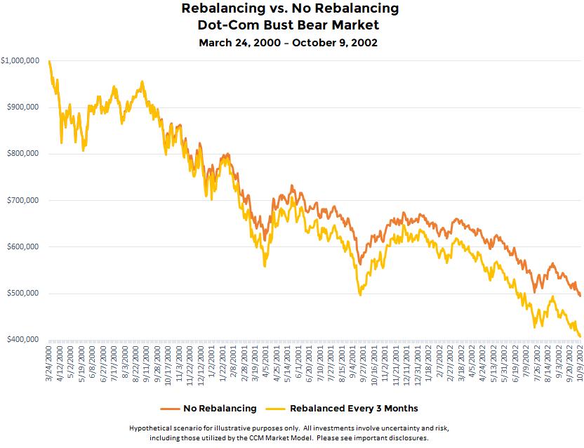 rebalancing-versus-no-rebalancing-allocations.png