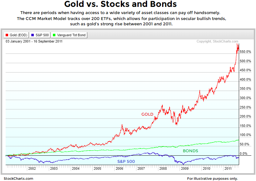 gold-vs-stocks-and-bonds.png