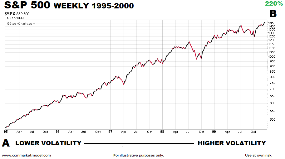 short-takes-investing-blog-1995-2000.png