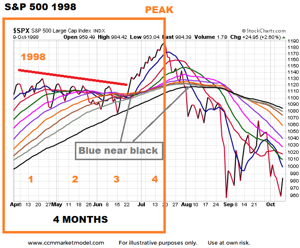 ccm-short-takes-1998-stock-plunge-a.png