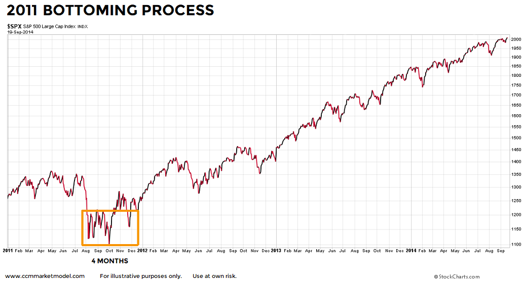 stock-market-bottoms-2011.png