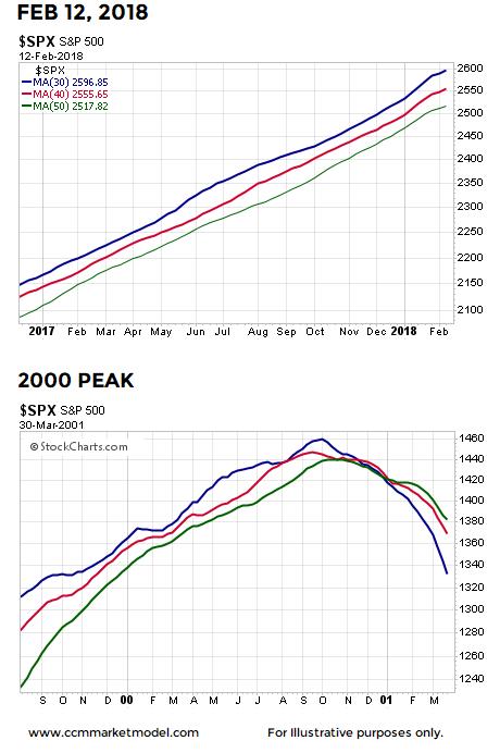 2000-stock-market-peak-2-13.png