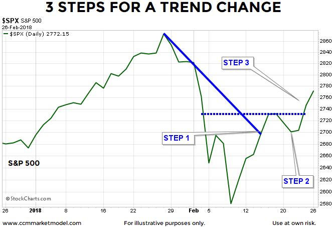 short-takes-ciovacco-3-steps-2-26.png