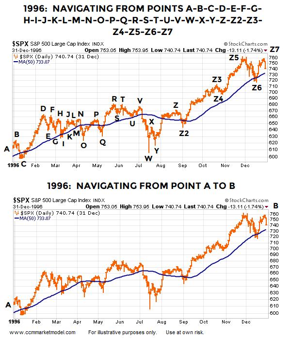 stock-market-volatility-ccm-1996-z.png
