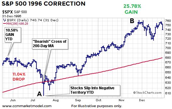 short-takes-1996-correction-stock-market.png