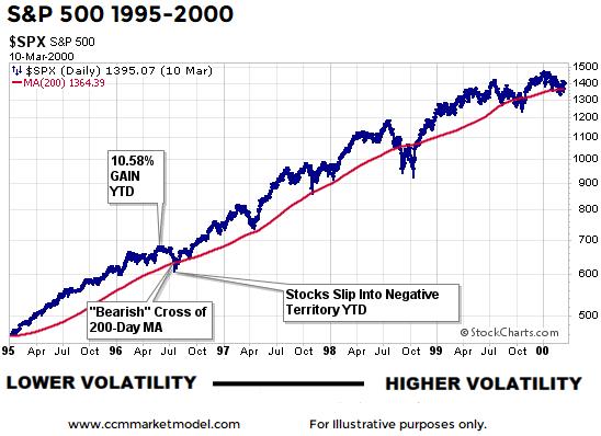 short-takes-1996-correction-stock-market-3.png