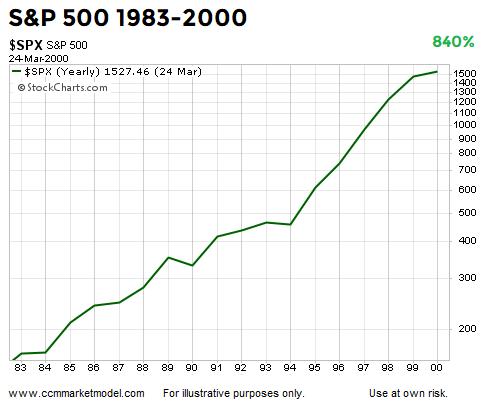 short-takes-ciovacco-1983-bull-market.png
