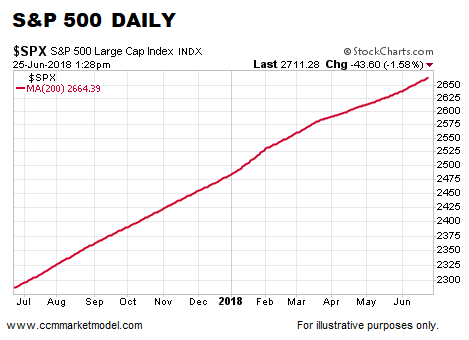 short-takes-06-25-208-spx-day-a.png