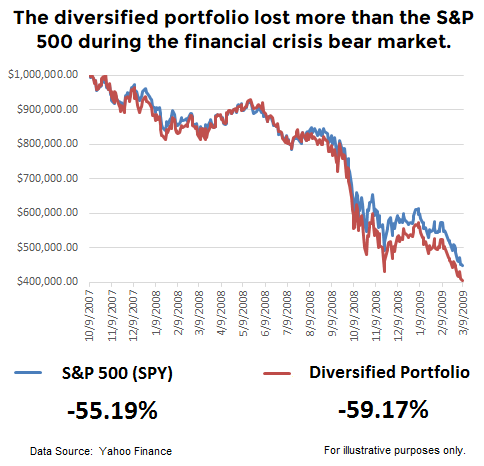 false-diversification-ciovacco-capital.png