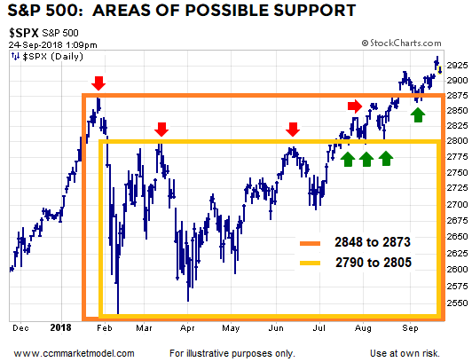 short-takes-ciovacco-spx-9-24-2018.png