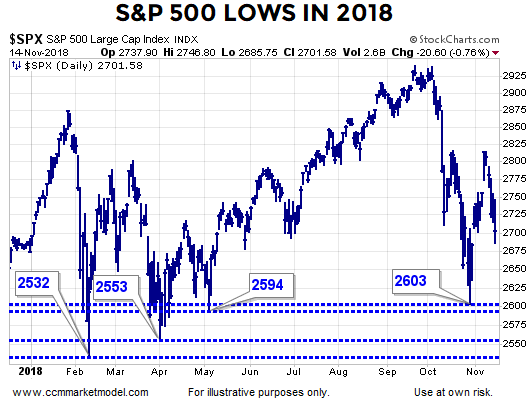 short-takes-lows-2018-spx-p.png